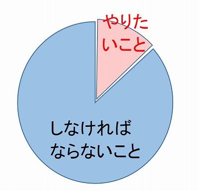 やりたいことグラフ